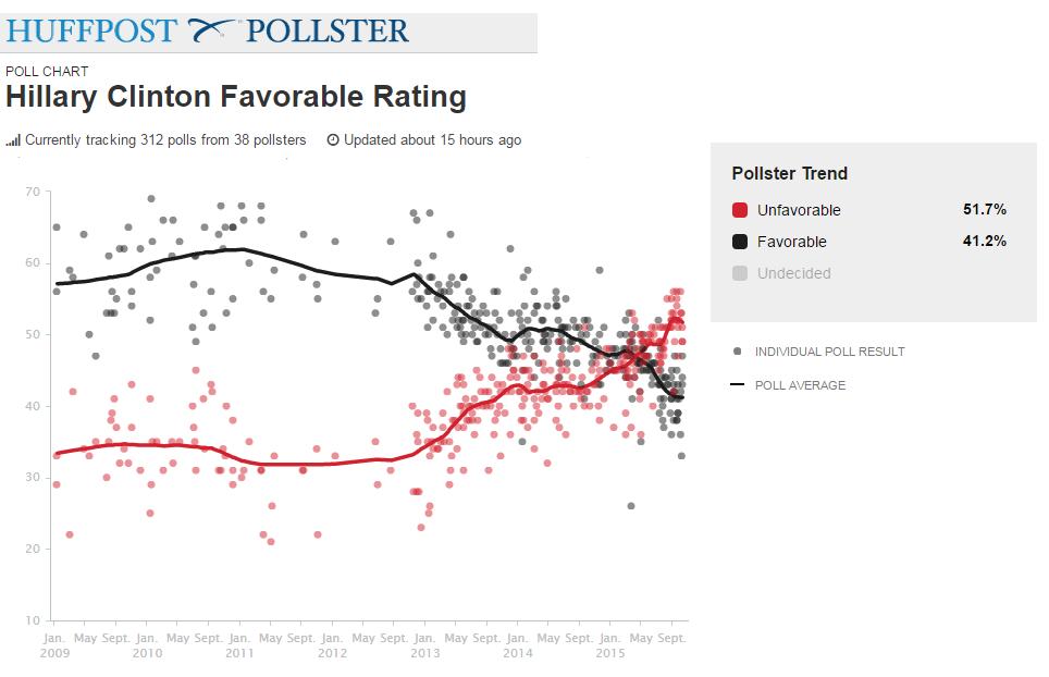 huffpo hilllary polls